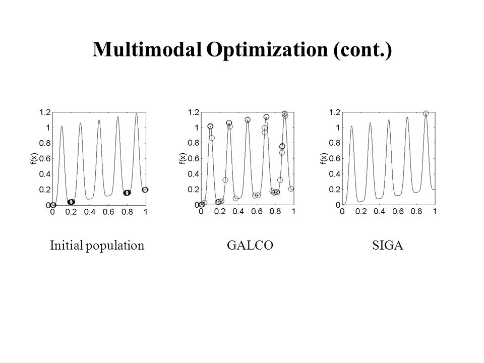 Multimodal Optimization (cont.) Initial populationGALCOSIGA