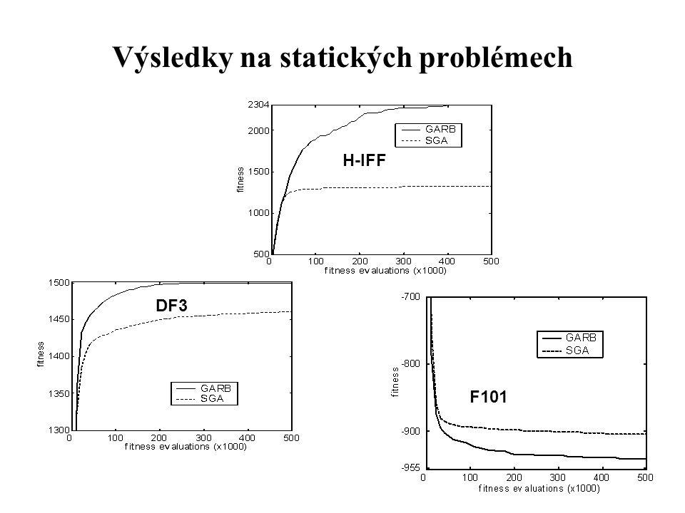 Výsledky na statických problémech DF3 H-IFF F101