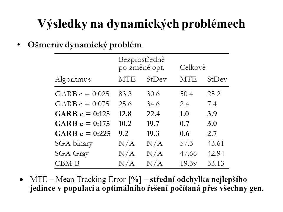 Výsledky na dynamických problémech Ošmerův dynamický problém Bezprostředně po změně opt.Celkově AlgoritmusMTEStDevMTEStDev GARB c = 0:02583.330.650.425.2 GARB c = 0:07525.634.62.47.4 GARB c = 0:12512.822.41.03.9 GARB c = 0:17510.219.70.73.0 GARB c = 0:2259.219.30.62.7 SGA binaryN/AN/A57.343.61 SGA GrayN/AN/A47.6642.94 CBM-BN/AN/A19.3933.13  MTE – Mean Tracking Error [%] – střední odchylka nejlepšího jedince v populaci a optimálního řešení počítaná přes všechny gen.