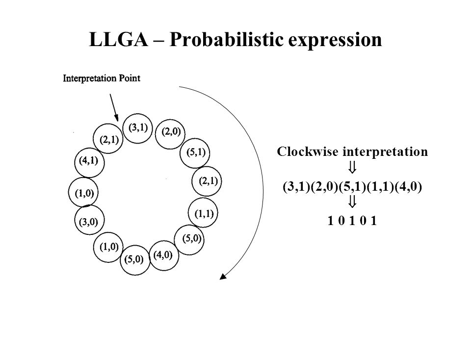 LLGA – Probabilistic expression Clockwise interpretation  (3,1)(2,0)(5,1)(1,1)(4,0)  1 0 1 0 1