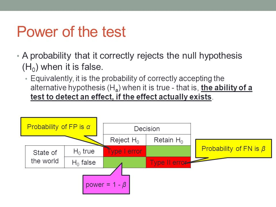 Power of the test A probability that it correctly rejects the null hypothesis (H 0 ) when it is false.