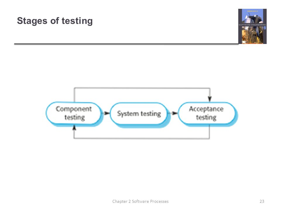 Stages of testing 23Chapter 2 Software Processes