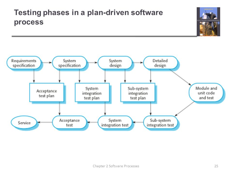 Testing phases in a plan-driven software process 25Chapter 2 Software Processes