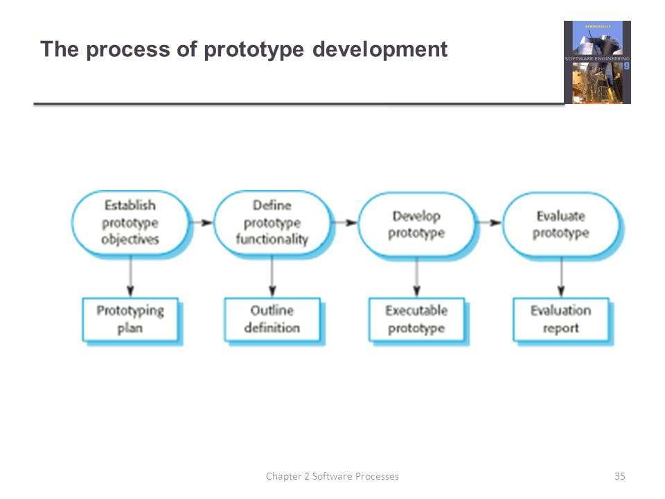 The process of prototype development 35Chapter 2 Software Processes