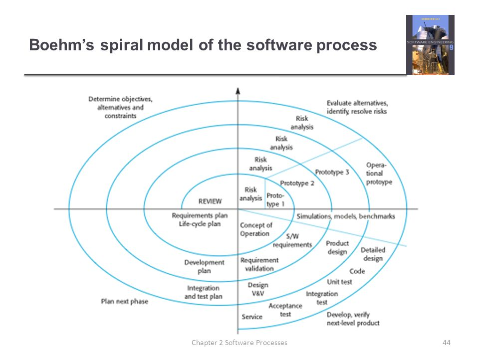 Boehm's spiral model of the software process 44Chapter 2 Software Processes