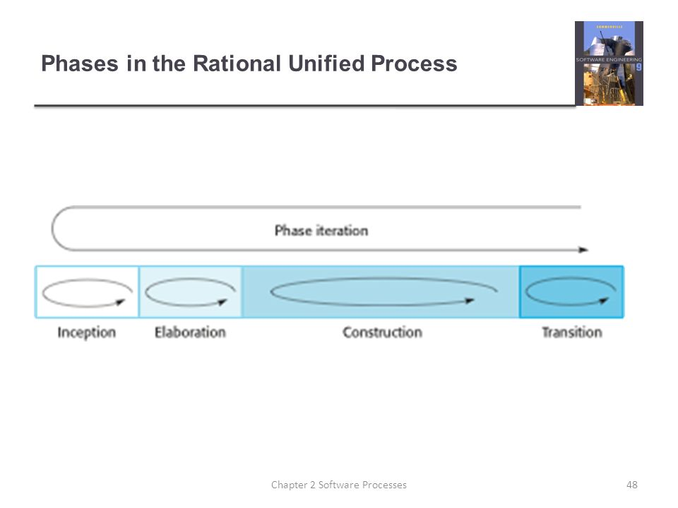 Phases in the Rational Unified Process 48Chapter 2 Software Processes