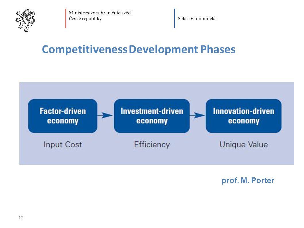 Ministerstvo zahraničních věcí České republiky Sekce Ekonomická 10 Competitiveness Development Phases prof.
