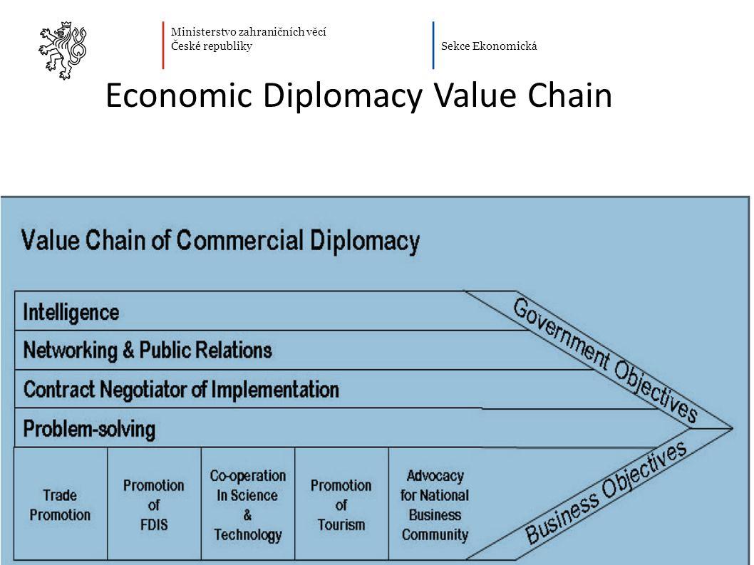Ministerstvo zahraničních věcí České republiky Sekce Ekonomická Economic Diplomacy Value Chain
