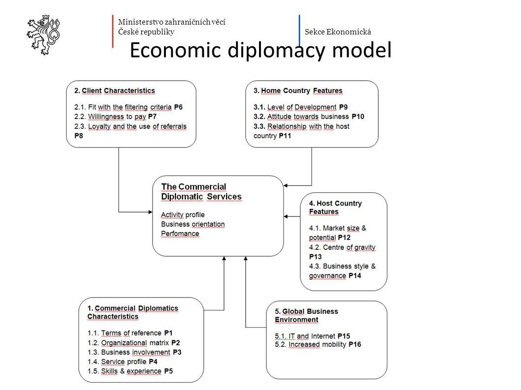 Ministerstvo zahraničních věcí České republiky Sekce Ekonomická Economic diplomacy model 14