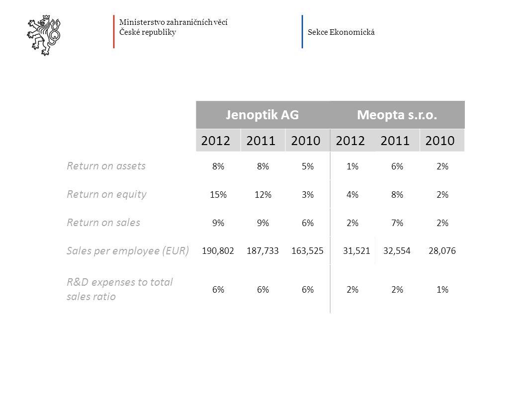 Ministerstvo zahraničních věcí České republiky Sekce Ekonomická Jenoptik AGMeopta s.r.o.
