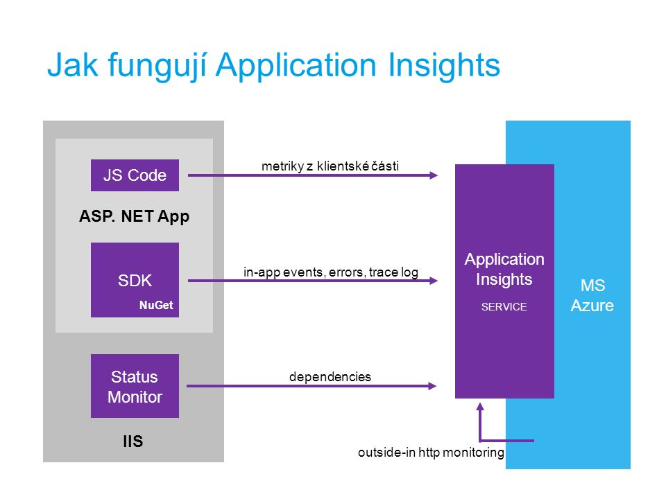MS Azure Jak fungují Application Insights IIS ASP. NET App SDK Status Monitor JS Code metriky z klientské části in-app events, errors, trace log depen