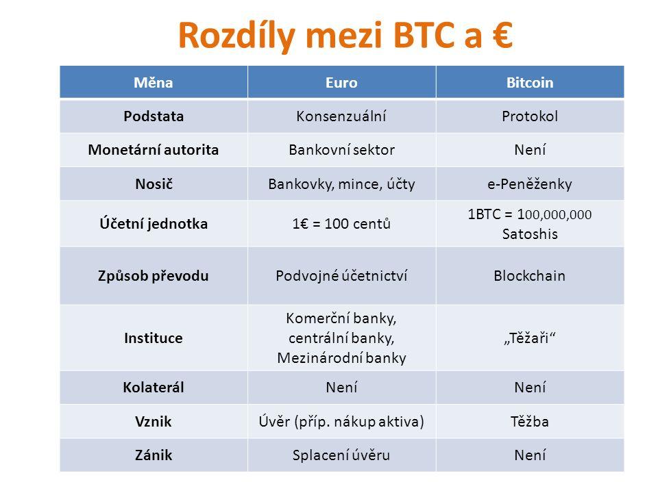 Ekonomika kryptoměn 5,3 miliard USD tržní kapitalizace 91% tvoří Bitcoin (9% připadá na stovky altcoinů) 3-10 milionů uživatelů na světě Cca 150 000 transakcí denně Zhruba 2 miliony BTC denní pohyb