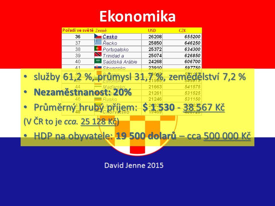 Historie ChorvatskaRakousko-Uhersko: Jediný přístup Uherska k moři 1. prosince 1918 Království Srbů, Chorvatů a Slovinců (království SHS) aneb Jugoslá
