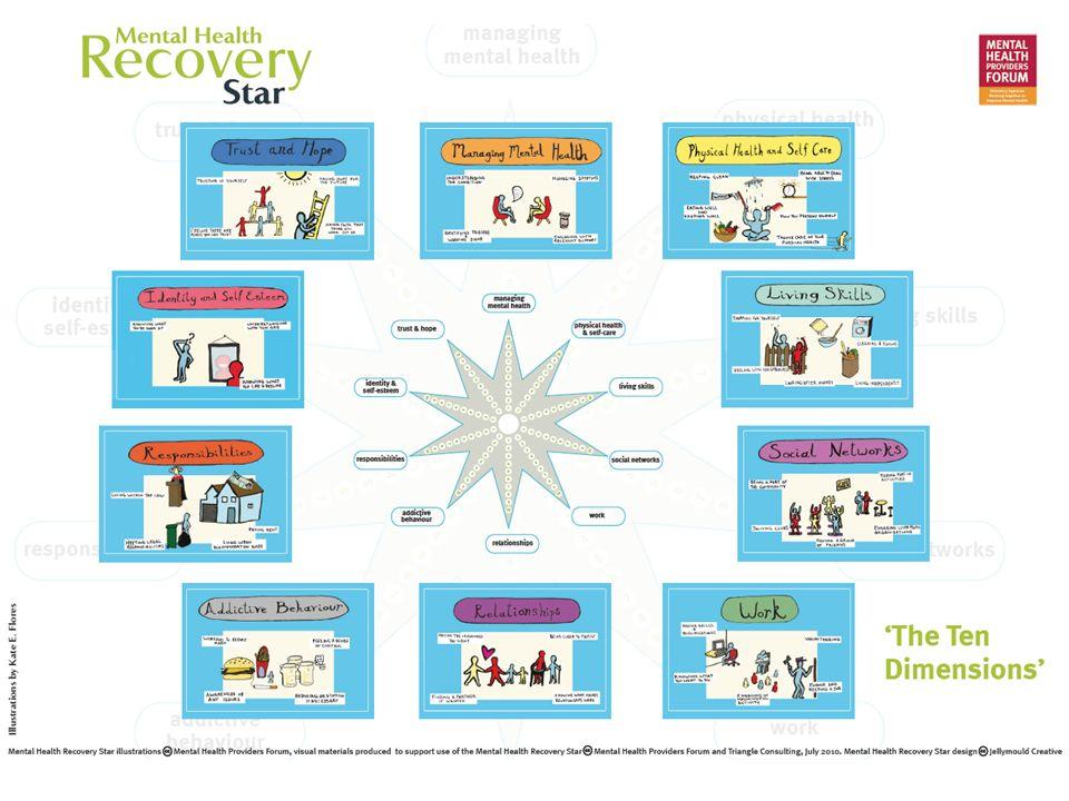 """Recovery star – stupnice (""""žebřík ) změny Zaseknutý Nechte mne na pokoji 1 2 Přijetí pomoci Chci, aby někdo jiný dal věci do pořádku 43 43 Důvěra Mohu to změnit sám 5 6 Učení se Učím se, jak to udělat sám 8787 Samostat nost Zvládnu to sám bez pomoci projektu 10 9"""