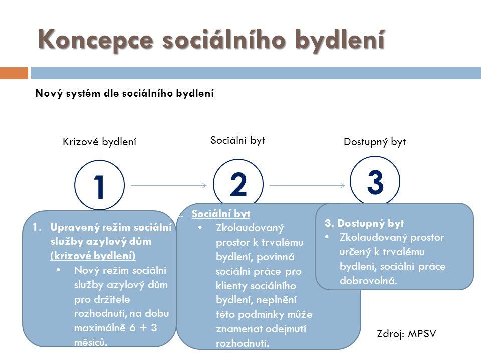 1 Krizové bydlení 3 Dostupný byt 2 Sociální byt 1.Upravený režim sociální služby azylový dům (krizové bydlení) Nový režim sociální služby azylový dům pro držitele rozhodnutí, na dobu maximálně 6 + 3 měsíců.
