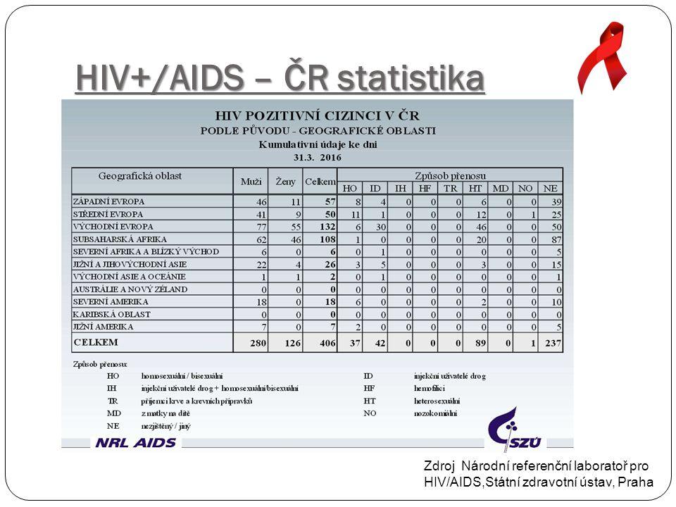 HIV+/AIDS – ČR statistika Zdroj Národní referenční laboratoř pro HIV/AIDS,Státní zdravotní ústav, Praha