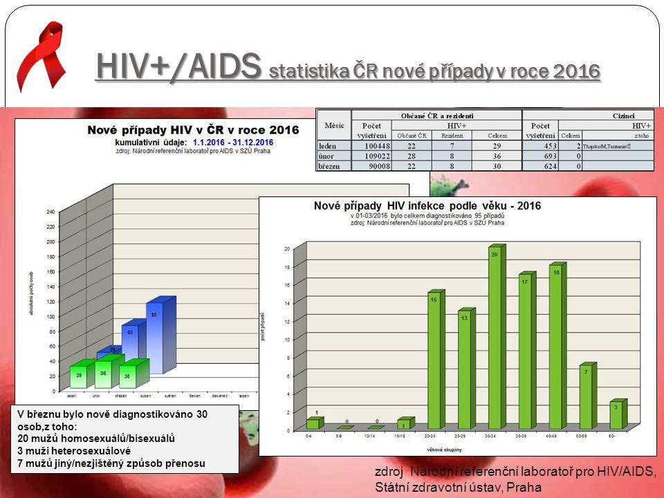 HIV+/AIDS statistika ČR nové případy v roce 2016 V březnu bylo nově diagnostikováno 30 osob,z toho: 20 mužů homosexuálů/bisexuálů 3 muži heterosexuálové 7 mužů jiný/nezjištěný způsob přenosu zdroj Národní referenční laboratoř pro HIV/AIDS, Státní zdravotní ústav, Praha