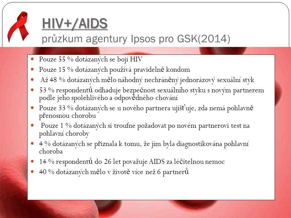 HIV+/AIDS HIV+/AIDS průzkum agentury Ipsos pro GSK(2014) Pouze 55 % dotázaných se bojí HIV Pouze 15 % dotázaných používá pravideln ě kondom Až 48 % do