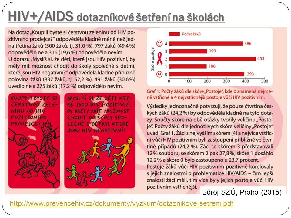 HIV+/AIDS dotazníkové šetření na školách zdroj SZÚ, Praha (2015) http://www.prevencehiv.cz/dokumenty/vyzkum/dotaznikove-setreni.pdf