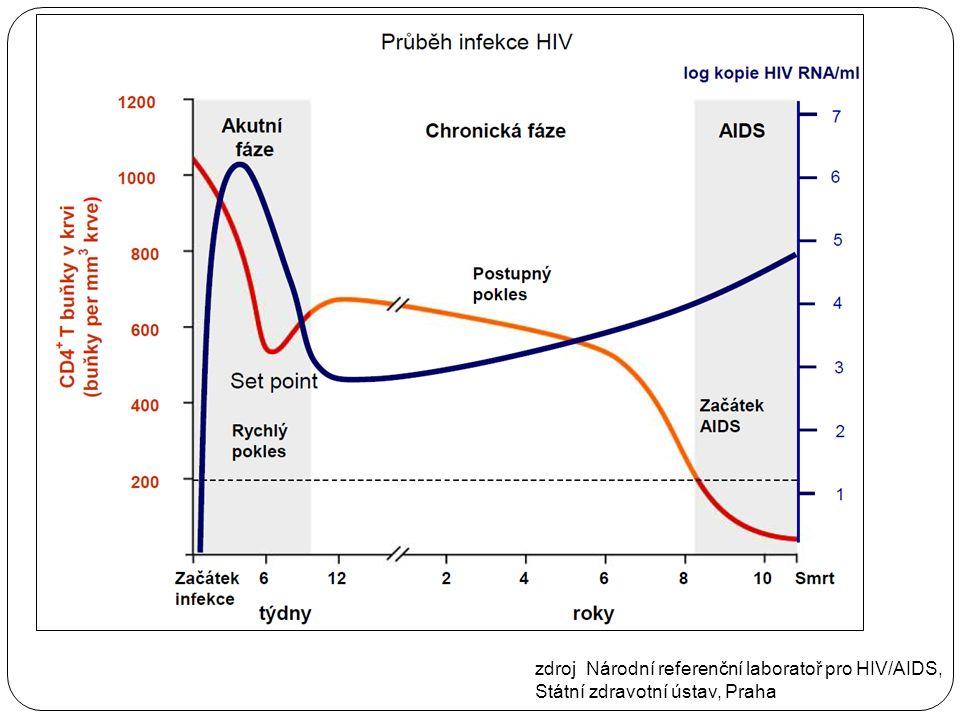 zdroj Národní referenční laboratoř pro HIV/AIDS, Státní zdravotní ústav, Praha