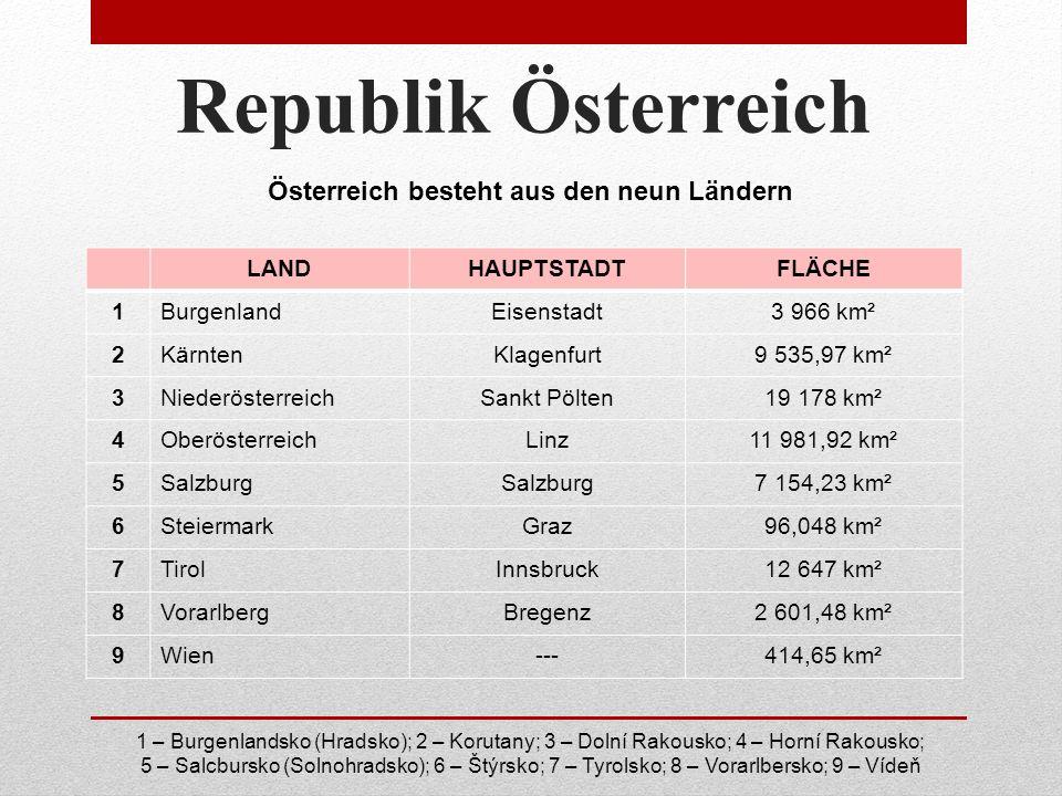 Republik Österreich LANDHAUPTSTADTFLÄCHE 1BurgenlandEisenstadt3 966 km² 2KärntenKlagenfurt9 535,97 km² 3NiederösterreichSankt Pölten19 178 km² 4OberösterreichLinz11 981,92 km² 5Salzburg 7 154,23 km² 6SteiermarkGraz96,048 km² 7TirolInnsbruck12 647 km² 8VorarlbergBregenz2 601,48 km² 9Wien---414,65 km² Österreich besteht aus den neun Ländern 1 – Burgenlandsko (Hradsko); 2 – Korutany; 3 – Dolní Rakousko; 4 – Horní Rakousko; 5 – Salcbursko (Solnohradsko); 6 – Štýrsko; 7 – Tyrolsko; 8 – Vorarlbersko; 9 – Vídeň