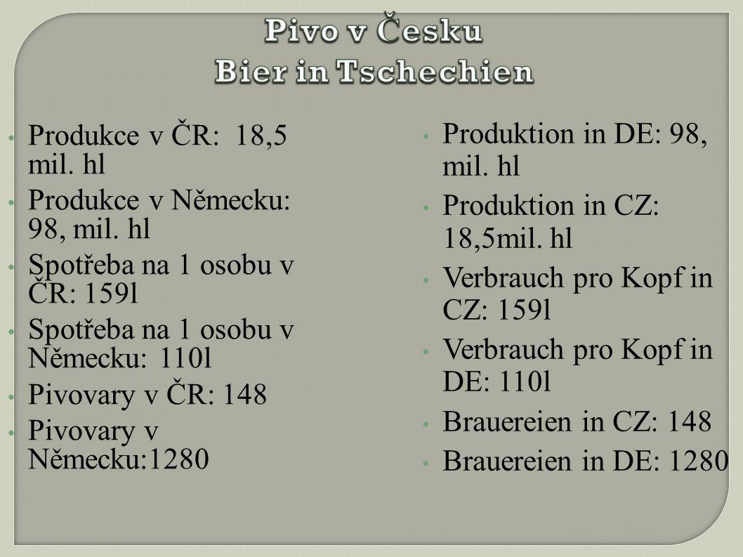 Produkce v ČR: 18,5 mil. hl Produkce v Německu: 98, mil.