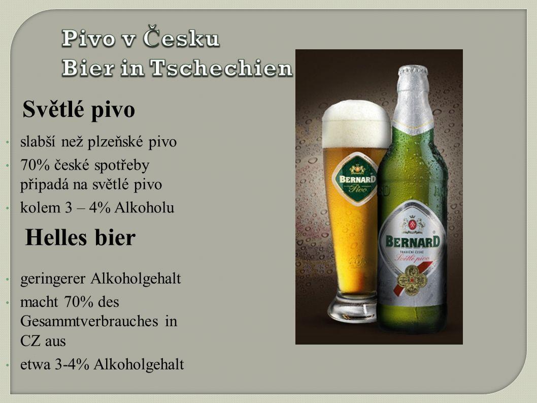 Světlé pivo slabší než plzeňské pivo 70% české spotřeby připadá na světlé pivo kolem 3 – 4% Alkoholu Helles bier geringerer Alkoholgehalt macht 70% des Gesammtverbrauches in CZ aus etwa 3-4% Alkoholgehalt