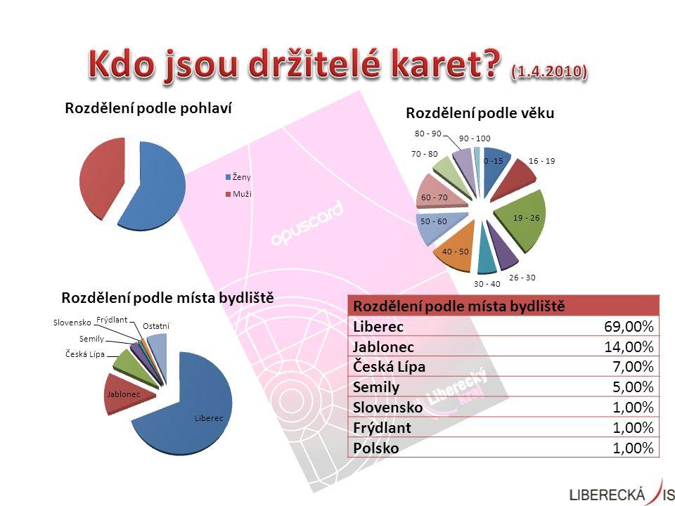 Rozdělení podle místa bydliště Liberec69,00% Jablonec14,00% Česká Lípa7,00% Semily5,00% Slovensko1,00% Frýdlant1,00% Polsko1,00%