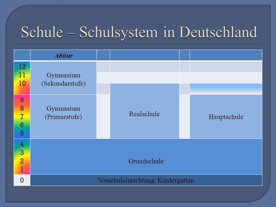 Abitur 12 11 10 Gymnasium (Sekundarstufe) Realschule 9876598765 Gymnasium (Primarstufe)Hauptschule 43214321 Grundschule 0 Vorschuleinrichtung: Kindergarten