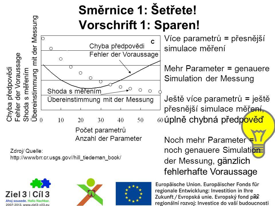 Více parametrů = přesnější simulace měření Mehr Parameter = genauere Simulation der Messung Ještě více parametrů = ještě přesnější simulace měření, úplně chybná předpověď Noch mehr Parameter = noch genauere Simulation der Messung, gänzlich fehlerhafte Voraussage 22 Chyba předpovědi Fehler der Voraussage Počet parametrů Anzahl der Parameter Shoda s měřením Übereinstimmung mit der Messung Zdroj/ Quelle: http://wwwbrr.cr.usgs.gov//hill_tiedeman_book/ Směrnice 1: Šetřete.