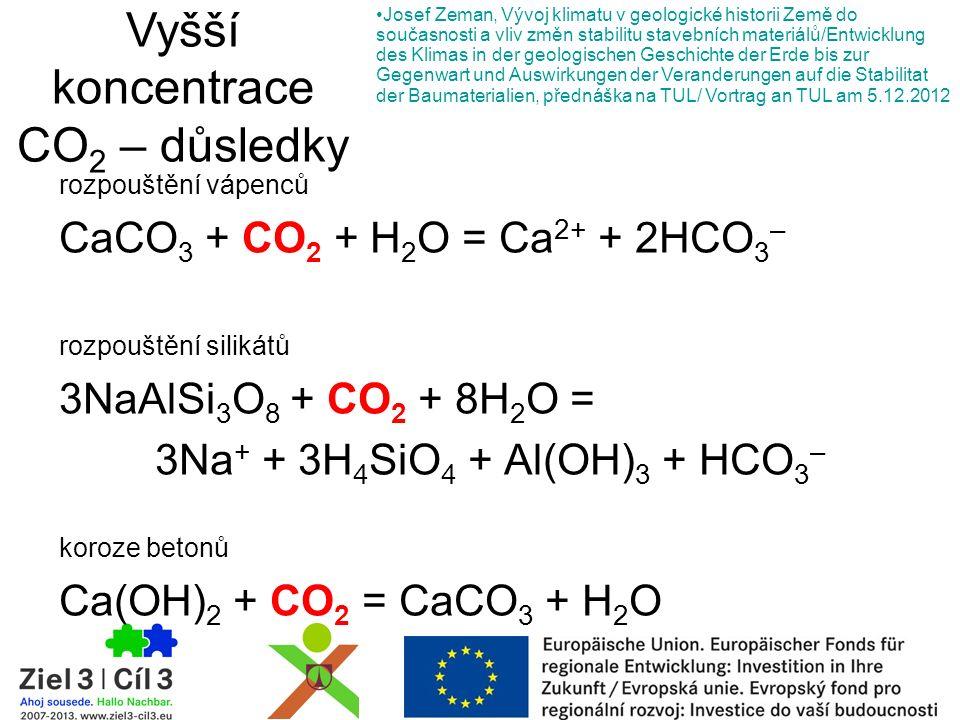 rozpouštění vápenců CaCO 3 + CO 2 + H 2 O = Ca 2+ + 2HCO 3 – rozpouštění silikátů 3NaAlSi 3 O 8 + CO 2 + 8H 2 O = 3Na + + 3H 4 SiO 4 + Al(OH) 3 + HCO 3 – koroze betonů Ca(OH) 2 + CO 2 = CaCO 3 + H 2 O Vyšší koncentrace CO 2 – důsledky Josef Zeman, Vývoj klimatu v geologické historii Země do současnosti a vliv změn stabilitu stavebních materiálů/Entwicklung des Klimas in der geologischen Geschichte der Erde bis zur Gegenwart und Auswirkungen der Veranderungen auf die Stabilitat der Baumaterialien, přednáška na TUL/ Vortrag an TUL am 5.12.2012