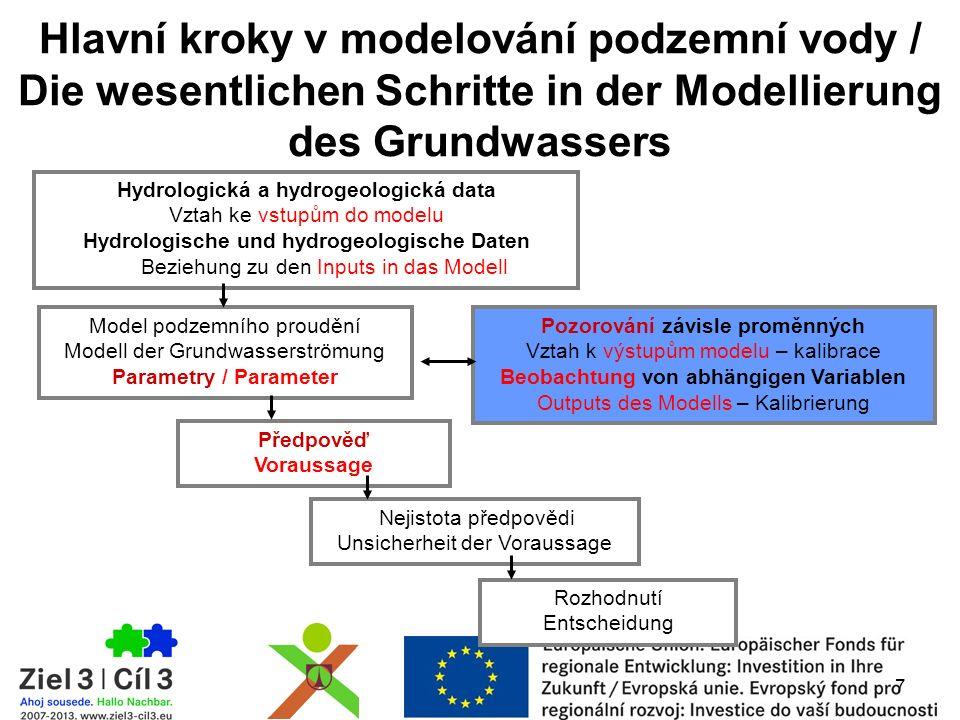 Hlavní kroky v modelování podzemní vody / Die wesentlichen Schritte in der Modellierung des Grundwassers Hydrologická a hydrogeologická data Vztah ke