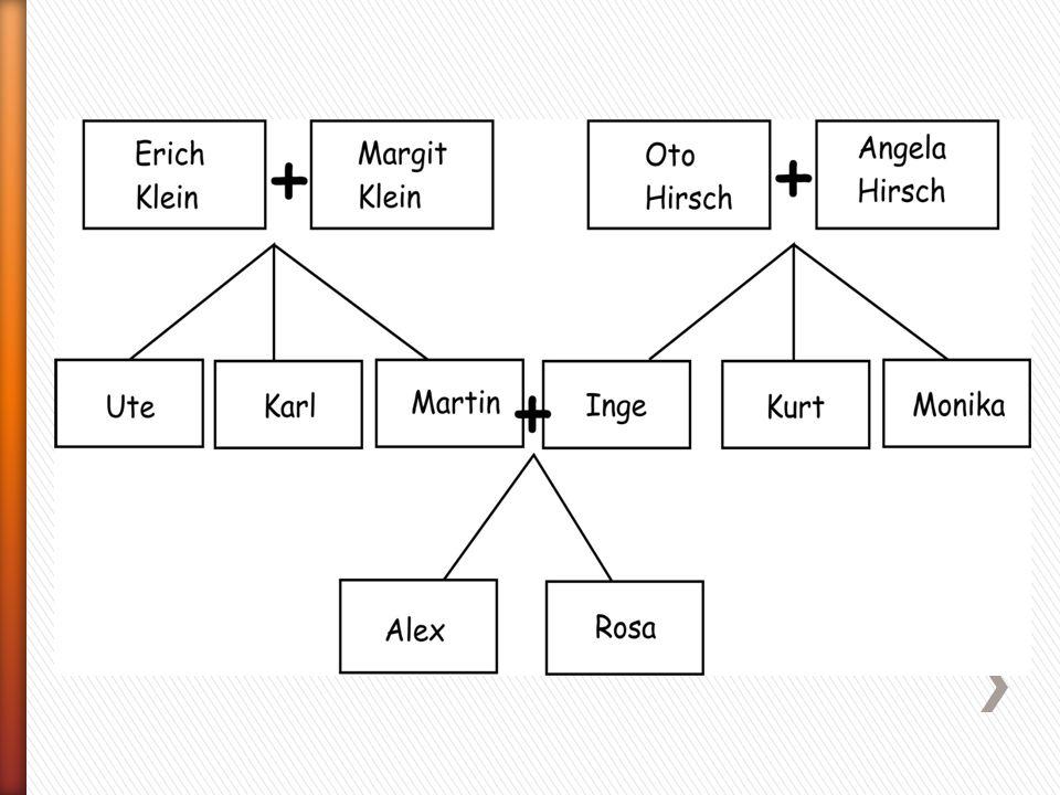 Ist Margit die Mutter von Karl.Wie heißt der Bruder von Inge.