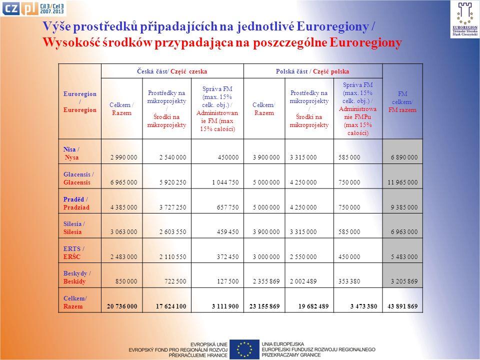 Výše prostředků připadajících na jednotlivé Euroregiony / Wysokość środków przypadająca na poszczególne Euroregiony Euroregion / Euroregion Česká část/ Część czeskaPolská část / Część polska FM celkem/ FM razem Celkem / Razem Prostředky na mikroprojekty / Środki na mikroprojekty Správa FM (max.