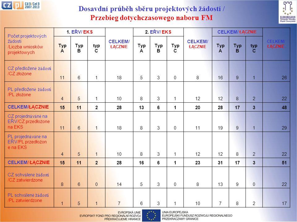 Dosavdní průběh sběru projektových žádostí / Przebieg dotychczasowego naboru FM Počet projektových žádosti /Liczba wniosków projektowych 1. EŘV/ EKS C