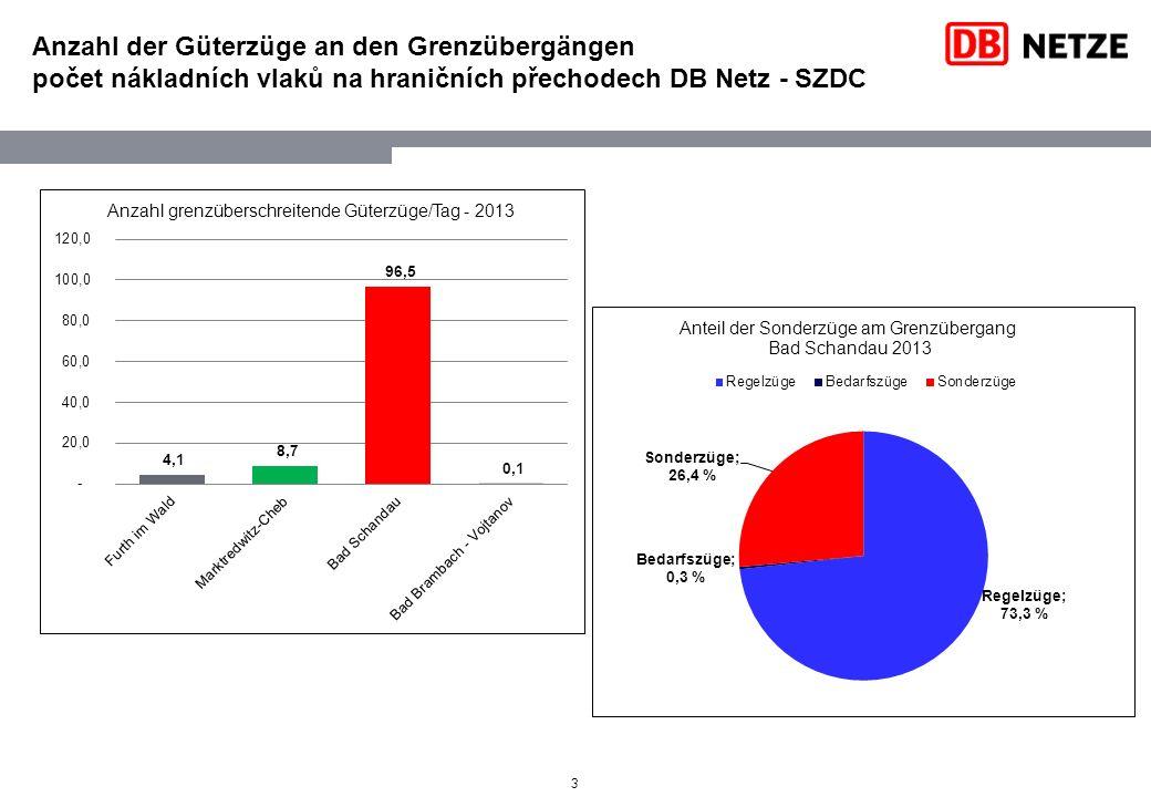 Anzahl der Güterzüge an den Grenzübergängen počet nákladních vlaků na hraničních přechodech DB Netz - SZDC 3