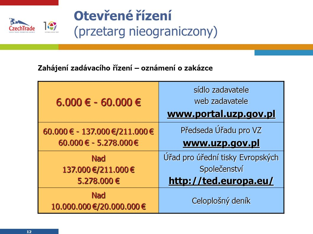 12 Otevřené řízení (przetarg nieograniczony) Zahájení zadávacího řízení – oznámení o zakázce 6.000 € - 60.000 € sídlo zadavatele web zadavatele www.portal.uzp.gov.pl 60.000 € - 137.000 €/211.000 € 60.000 € - 5.278.000 € Předseda Úřadu pro VZ www.uzp.gov.pl Nad 137.000 €/211.000 € 5.278.000 € Úřad pro úřední tisky Evropských Společenství http://ted.europa.eu/ Nad 10.000.000 €/20.000.000 € Celoplošný deník