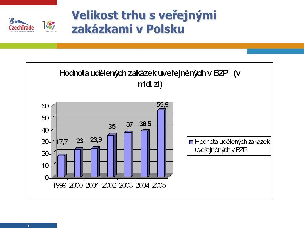 2 2 Velikost trhu s veřejnými zakázkami v Polsku