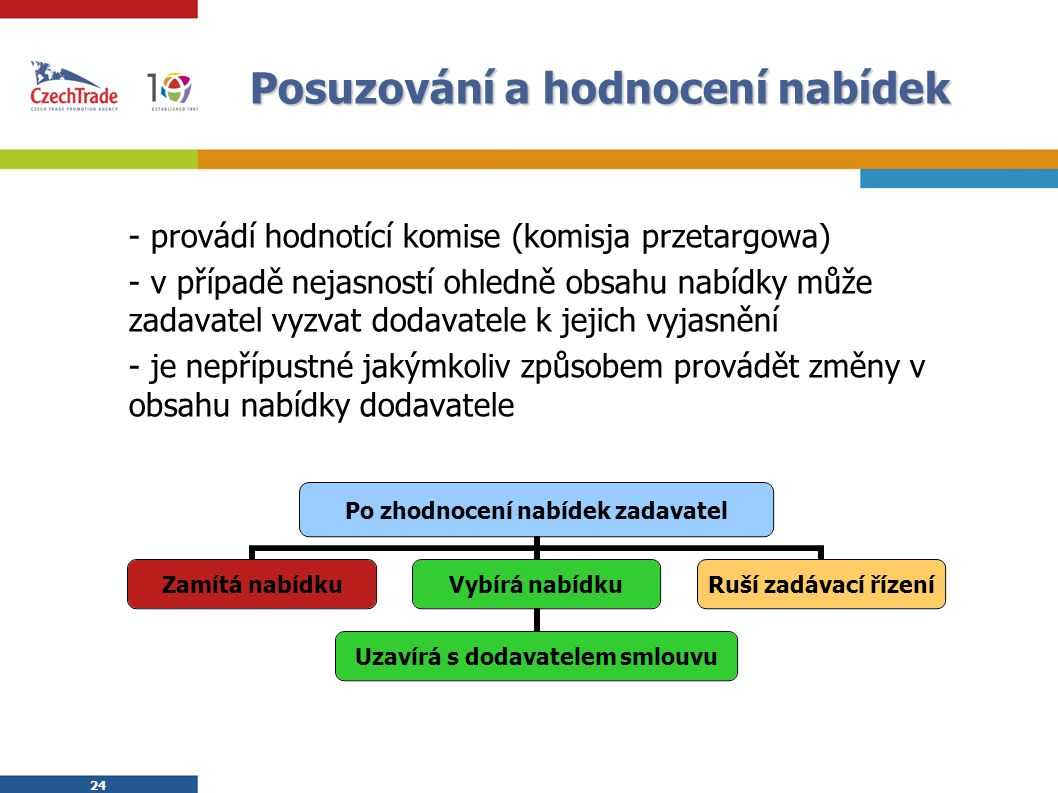 24 Posuzování a hodnocení nabídek - provádí hodnotící komise (komisja przetargowa) - v případě nejasností ohledně obsahu nabídky může zadavatel vyzvat dodavatele k jejich vyjasnění - je nepřípustné jakýmkoliv způsobem provádět změny v obsahu nabídky dodavatele Po zhodnocení nabídek zadavatel Zamítá nabídku Vybírá nabídku Uzavírá s dodavatelem smlouvu Ruší zadávací řízení