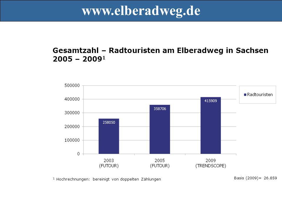 Gesamtzahl – Radtouristen am Elberadweg in Sachsen 2005 – 2009 1 1 Hochrechnungen: bereinigt von doppelten Zählungen Basis (2009)= 26.859 3.1 Zählung der Radtouristen www.elberadweg.de