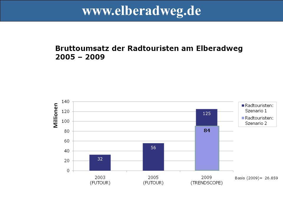 Bruttoumsatz der Radtouristen am Elberadweg 2005 – 2009 Basis (2009)= 26.859 84 www.elberadweg.de