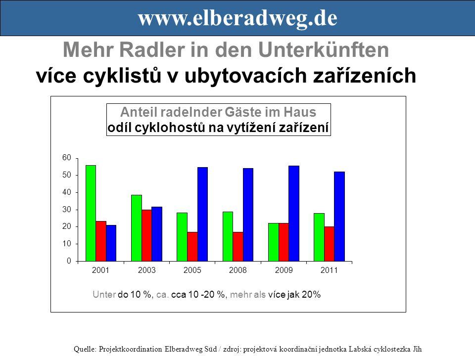Mehr Radler in den Unterkünften více cyklistů v ubytovacích zařízeních Quelle: Projektkoordination Elberadweg Süd / zdroj: projektová koordinační jednotka Labská cyklostezka Jih www.elberadweg.de Unter do 10 %, ca.