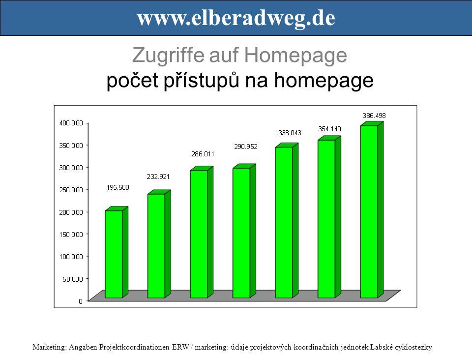Zugriffe auf Homepage počet přístupů na homepage Marketing: Angaben Projektkoordinationen ERW / marketing: údaje projektových koordinačních jednotek Labské cyklostezky www.elberadweg.de
