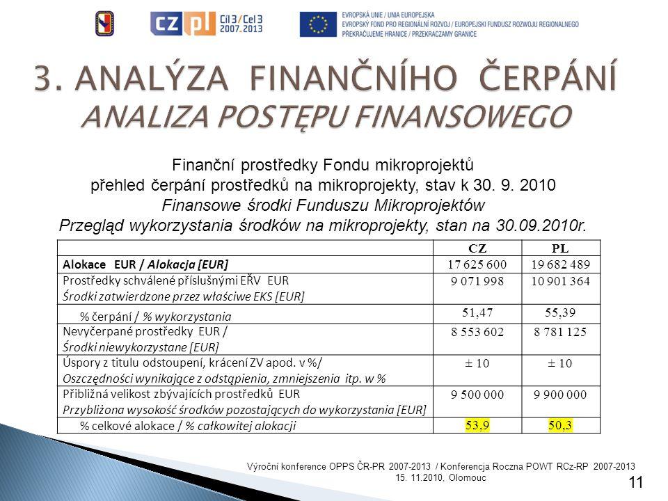 11 Finanční prostředky Fondu mikroprojektů přehled čerpání prostředků na mikroprojekty, stav k 30.