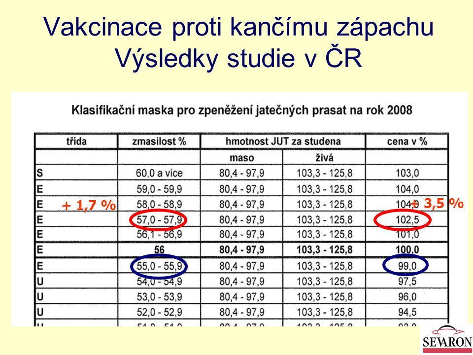 Vakcinace proti kančímu zápachu Výsledky studie v ČR + 1,7 % + 3,5 %
