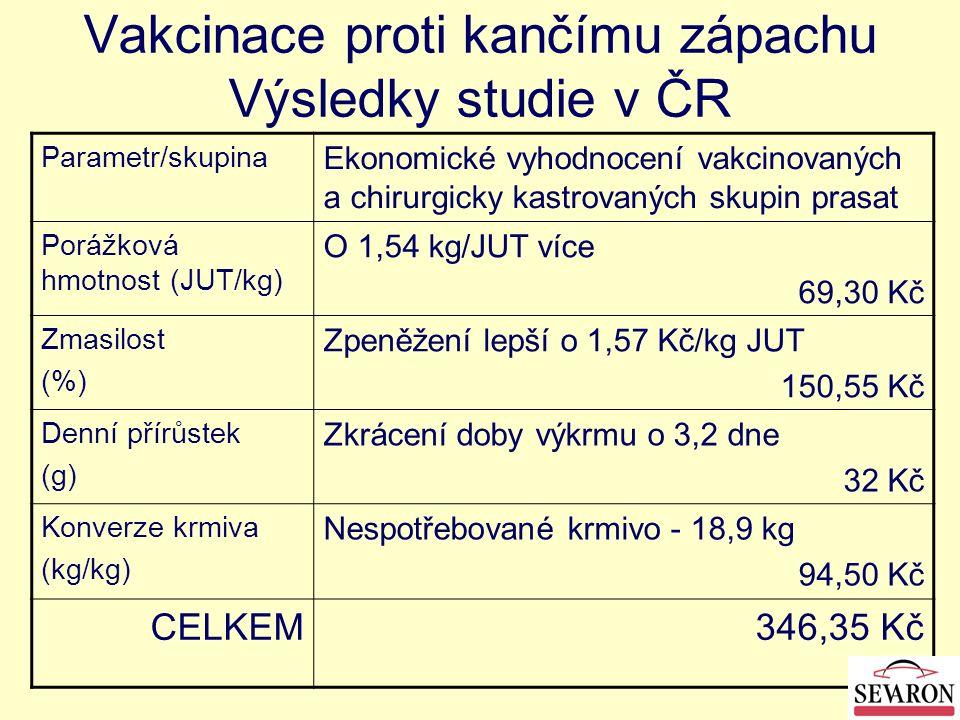 Vakcinace proti kančímu zápachu Výsledky studie v ČR Parametr/skupina Ekonomické vyhodnocení vakcinovaných a chirurgicky kastrovaných skupin prasat Po