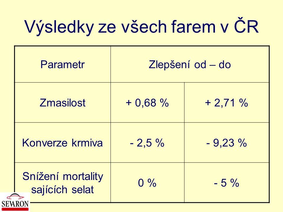 Výsledky ze všech farem v ČR ParametrZlepšení od – do Zmasilost+ 0,68 %+ 2,71 % Konverze krmiva- 2,5 %- 9,23 % Snížení mortality sajících selat 0 %- 5