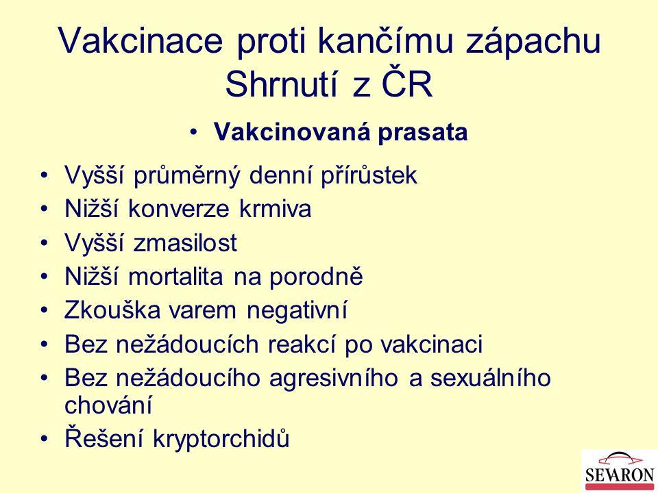 Vakcinace proti kančímu zápachu Shrnutí z ČR Vakcinovaná prasata Vyšší průměrný denní přírůstek Nižší konverze krmiva Vyšší zmasilost Nižší mortalita