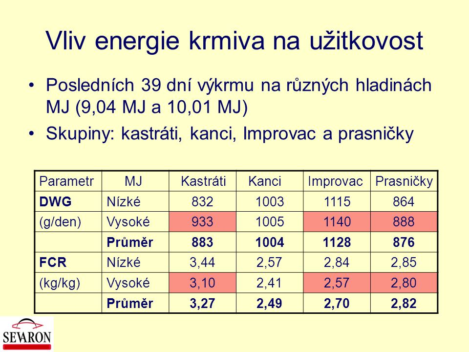 Vliv energie krmiva na užitkovost Posledních 39 dní výkrmu na různých hladinách MJ (9,04 MJ a 10,01 MJ) Skupiny: kastráti, kanci, Improvac a prasničky