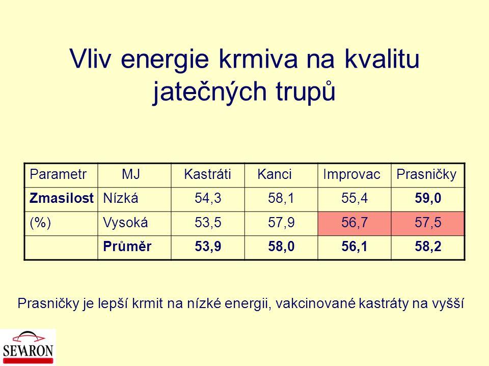 Vliv energie krmiva na kvalitu jatečných trupů Parametr MJ Kastráti KanciImprovacPrasničky ZmasilostNízká54,358,155,459,0 (%)Vysoká53,557,956,757,5 Pr